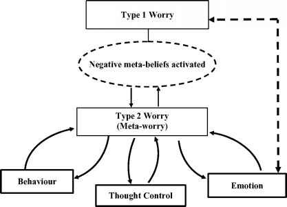 Metacognitive Therapy Type Worry